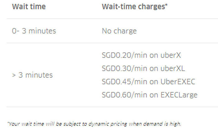 When Does Uber Pay >> Uber Passengers To Pay 20 Cents Per Min For Being Late What